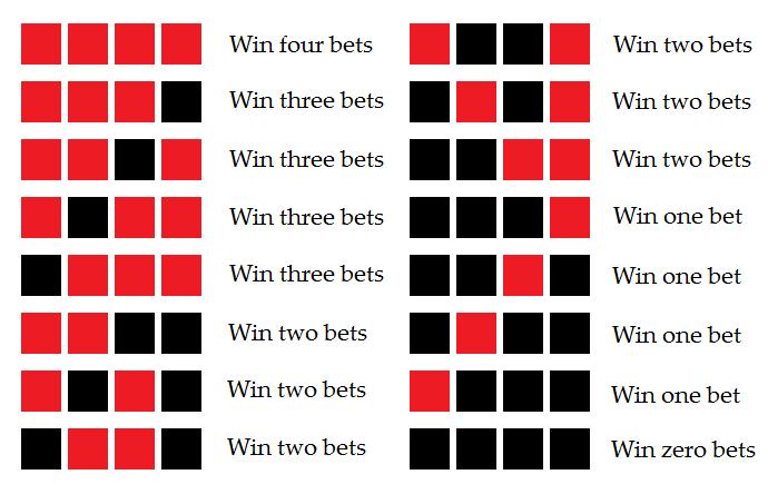 Bet 2